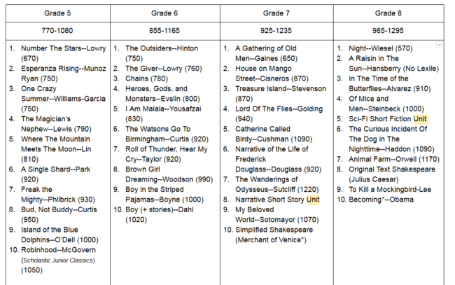 What Books Are Included in Our Reading Reconsidered English